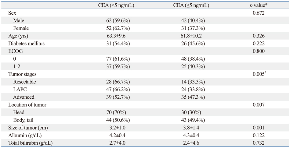 Serum Ca 19 9 And Cea Levels As A
